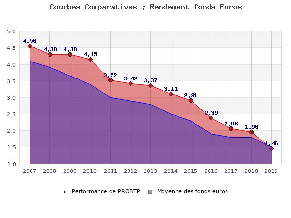 fonds euros PROBTP, performances comparées à la moyenne des fonds en euros du marché