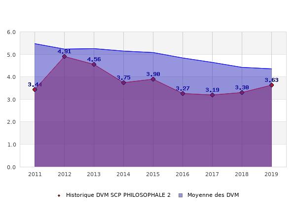 Historique des DVM SCP PHILOSOPHALE 2
