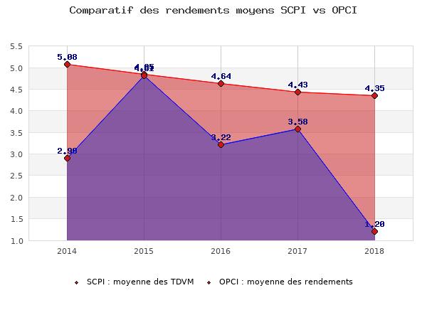 Comparatif des rendements moyens SCPI vs OPCI