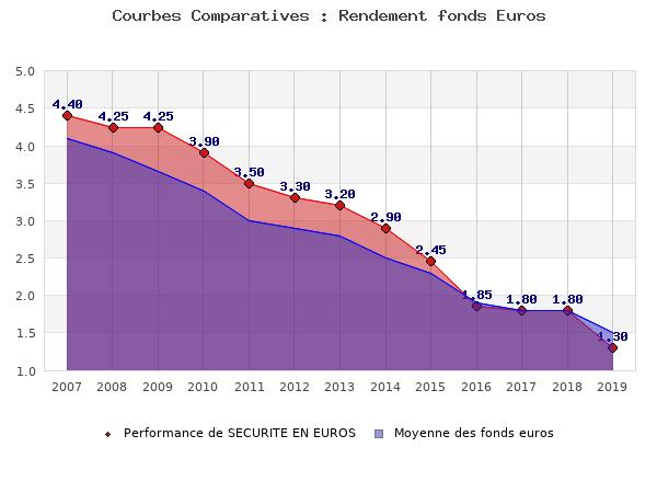 fonds euros SECURITE EN EUROS, performances comparées à la moyenne des fonds en euros du marché
