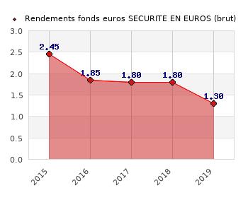 fonds euros SECURITE EN EUROS, performances du fonds euros