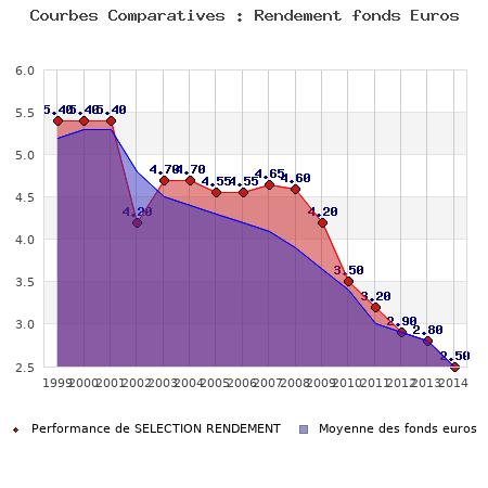 fonds euros SELECTION RENDEMENT, performances comparées à la moyenne des fonds en euros du marché