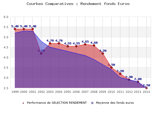 fonds euros SELECTION RENDEMENT, performances comparées à la moyenne des fonds en euros du marché