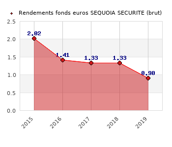 fonds euros SEQUOIA SECURITE, performances du fonds euros