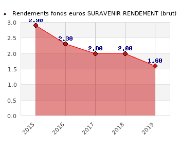 fonds euros SURAVENIR RENDEMENT, performances du fonds euros