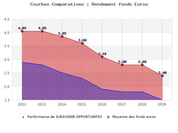 fonds euros SURAVENIR OPPORTUNITES, performances comparées à la moyenne des fonds en euros du marché