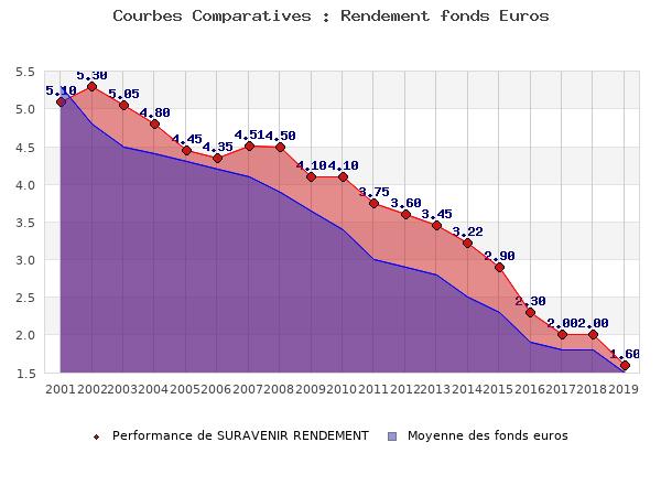 fonds euros SURAVENIR RENDEMENT, performances comparées à la moyenne des fonds en euros du marché