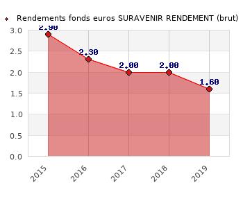 fonds euros SURAVENIR RENDEMENT, performances du fonds euros