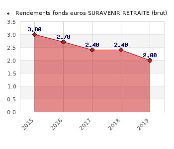 fonds euros SURAVENIR RETRAITE, performances du fonds euros