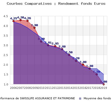 fonds euros SWISSLIFE ASSURANCE ET PATRIMOINE, performances comparées à la moyenne des fonds en euros du marché