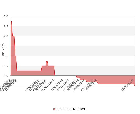 Evolution du taux directeur de la BCE