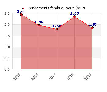 fonds euros Y, performances du fonds euros