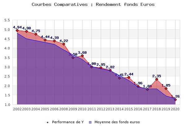 fonds euros Y, performances comparées à la moyenne des fonds en euros du marché