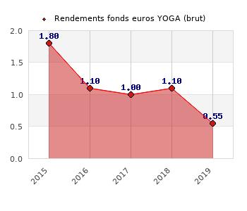fonds euros YOGA, performances du fonds euros