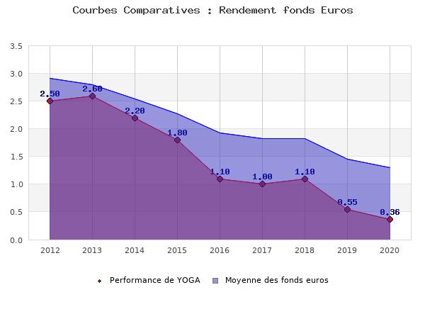 fonds euros YOGA, performances comparées à la moyenne des fonds en euros du marché