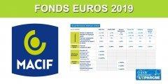 Assurance-vie MACIF : les taux 2019 des fonds en euros résistent à la baisse