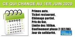Ce qui change au 1er juin 2020 : primes auto, tickets restaurant, chômage partiel, prix du gaz, lundi de Pentecôte, confinement