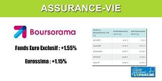 Assurance-Vie Boursorama Vie, performances 2019, fonds euros et gestion profilée