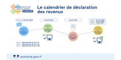Impôt 2019 : calendrier des déclarations de revenus 2018, possible en ligne dès le 10 avril 2019