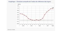 Immobilier locatif : l'indice de référence des loyers en hausse de +1.05% sur un an