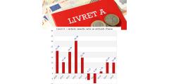 Livret A/LDDS : plus le taux est faible, plus les épargnants versent ! Record historique, 391 milliards d'euros d'encours
