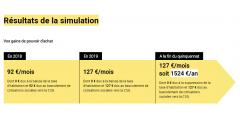 Pouvoir d'achat / loi de finances 2018 : calculez vos gains avec le simulateur officiel