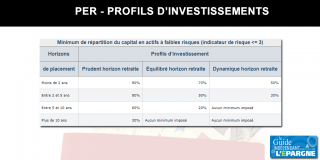 Plan épargne retraite (PER) : les profils d'investissement officiels, selon horizons de placement et profils d'investisseurs