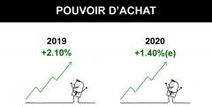 Pouvoir d'achat : après +2.10% de hausse en 2019, une hausse de +1.40% attendue en 2020
