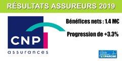 Le bénéfice net 2019 de CNP Assurances dépasse 1,4 milliard d'euros