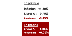 Inflation stable en février à +1.20%, le rendement réel du livret A reste négatif à -0.45%
