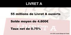 Épargne réglementée : 751 milliards d'euros d'encours en 2018, en hausse de +2.50%, le livret A superstar