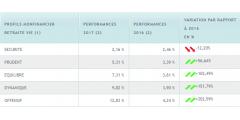 Gestion profilée MonFinancier, quand la performance des marchés financiers va, tout va, ou presque