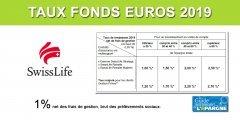 Taux fonds euros SwissLife 2019 : en lourde chute de (-33%) à seulement 1%, hors bonus de rendement