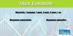 EURIBOR : Taux, graphiques, moyennes