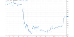 Bitcoin : un dernier sursaut avant de s'effondrer ? Ou le début d'un nouveau rush spéculatif ?