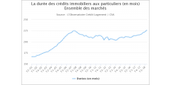 Crédits immobiliers à fin 2018 : record historique de la durée moyenne d'emprunt, 226 mois, soit 10 mois de plus qu'en 2017