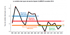 Location immobilière : un loyer moyen de 12,8 €/m2, en hausse de 1,5% en 2014