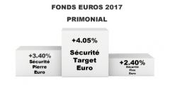 Fonds euros en complète déconfiture ? Taux 2017 de +4.05% pour Sécurité Target Euro