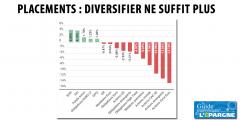 Placement : pourquoi diversifier ses investissements ne suffit plus ?