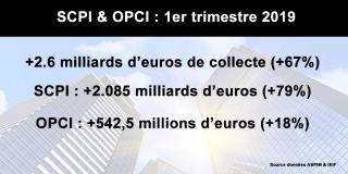 SCPI et OPCI : collecte de nouveau en forte hausse (+67%) au premier trimestre 2019