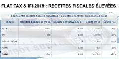 Fiscalité : Flat tax et IFI ont rapporté près d'un milliard d'euros de plus que prévu en 2018