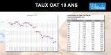 Taux OAT