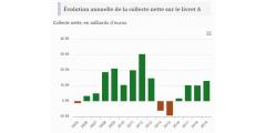 Livret A : forte collecte en juillet, déjà 13 milliards d'euros nets versés en 2019