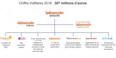 LeBonCoin dépoussière son site, se met à l'intelligence artificielle et lance de nouveaux services