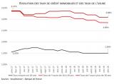 Crédit immobilier : hausses de taux limitées en décembre, lentement mais surement