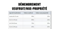 Démembrement : barème usufuit/nue-propriété, clés de répartition