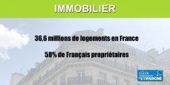 Immobilier, 58% des Français propriétaires : 36,6 millions de logements en France