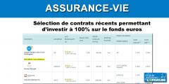 Sélection de contrats d'assurance-vie concurrentiels permettant de placer à 100% sur le fonds euros