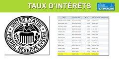 La FED laisse son taux d'intérêt à 0% et n'envisage pas de hausse avant 2022