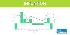 Inflation sur Janvier 2020 : inchangée à +1.50%, en rythme annuel